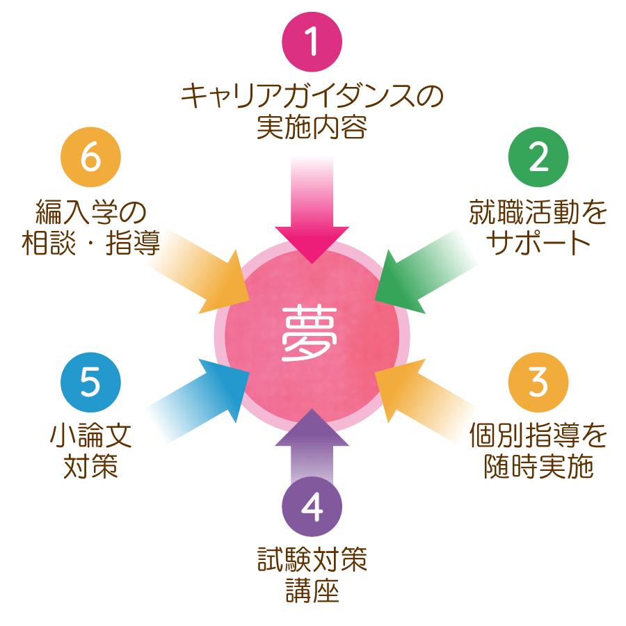 就職支援プログラムイメージ図