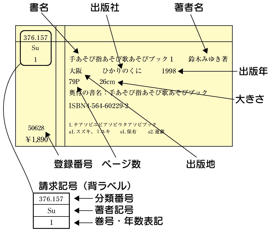 埼玉純真短期大学・図書館/カード目録の見方