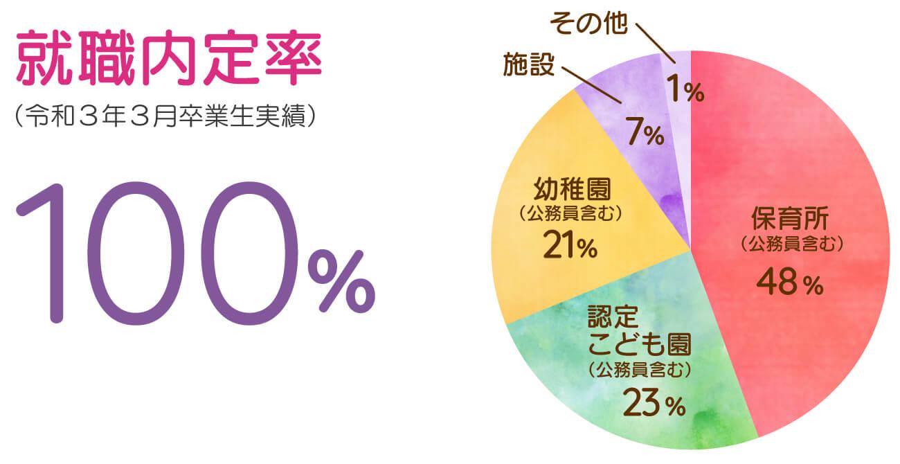 埼玉純真短期大学の就職内定率