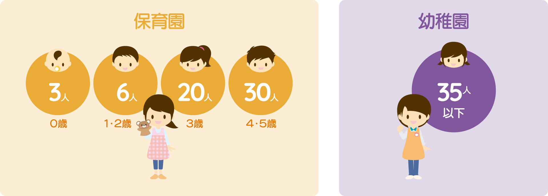 保育士と幼稚園教諭1名あたりの配置人数の説明図