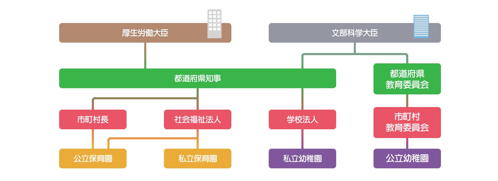 保育園と幼稚園の所管関係図
